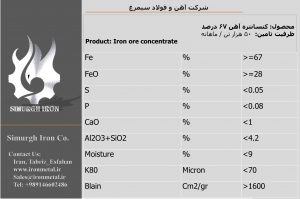 concentrate iron ore 67 fe price