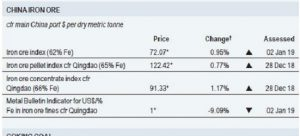 iron ore price metal bulletin