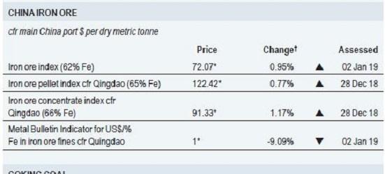 iron ore price metal bulletin