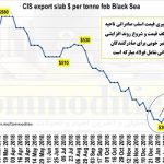 lme steel billet price chart