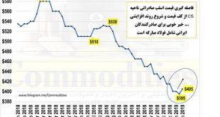 lme steel billet price chart