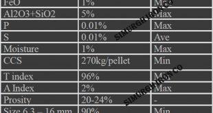 iron ore pellet plant in iran