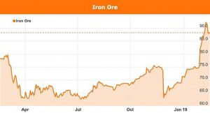 latest price of iron ore