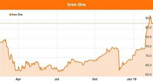 latest price of iron ore