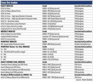 metal bulletin iron ore index