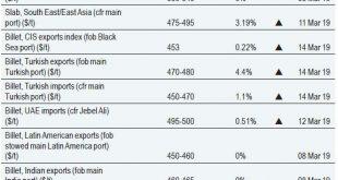 mild steel billets manufacturers in gujarat - india