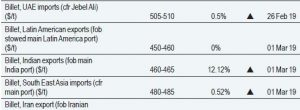 steel billet price per ton china